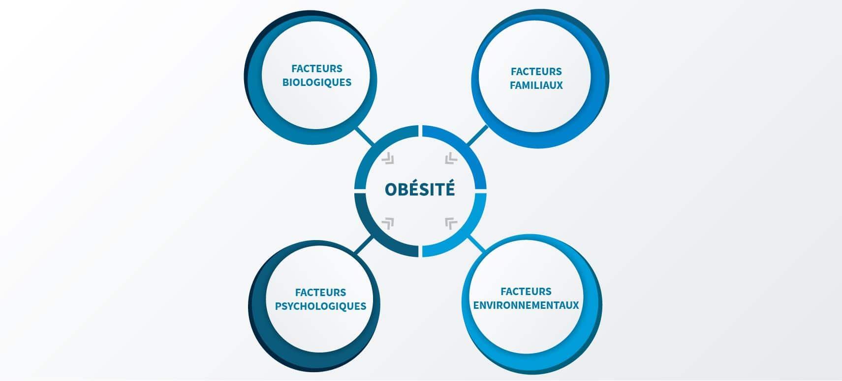 Les différents causes de l'obésité morbide à Paris 08 avec le Dr Servajean