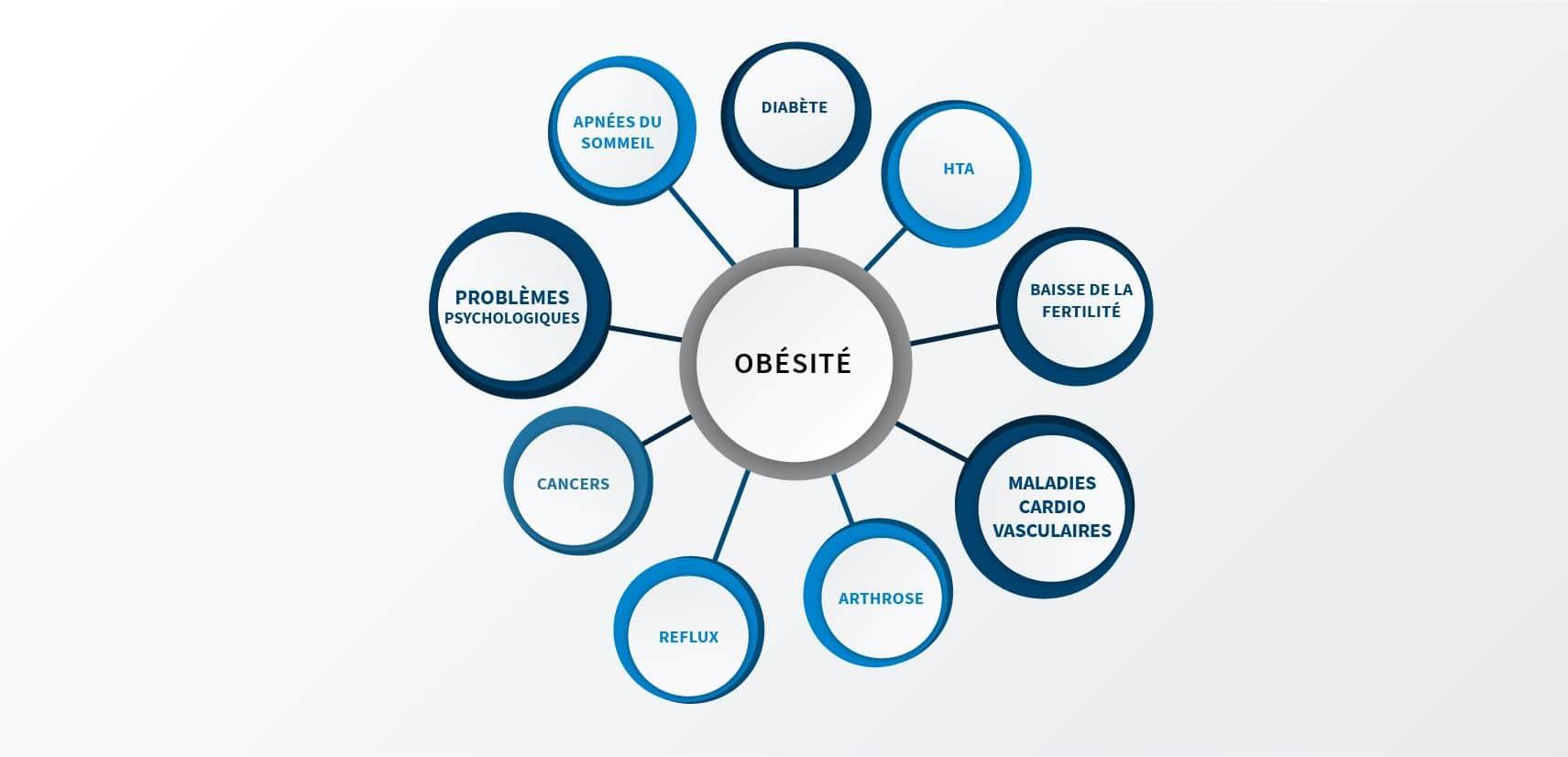 Les conséquences de l'obésité morbide à Paris 08 avec le Dr Servajean